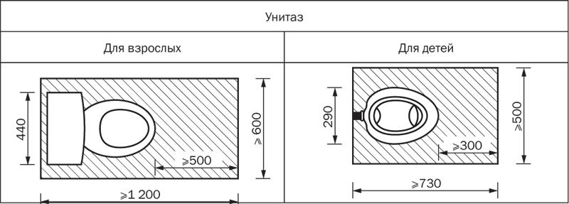 Расположение и функциональная зона унитазов в туалетных кабинах