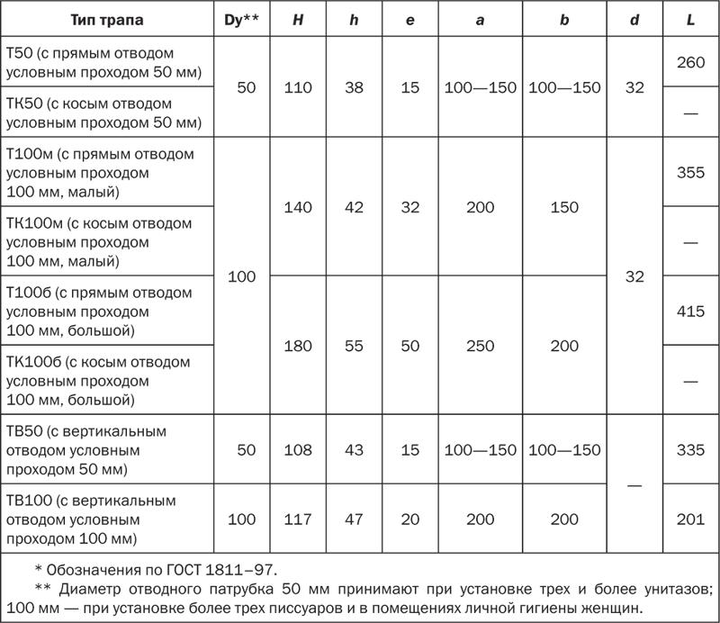 Размеры трапов (ГОСТ 1811–97)